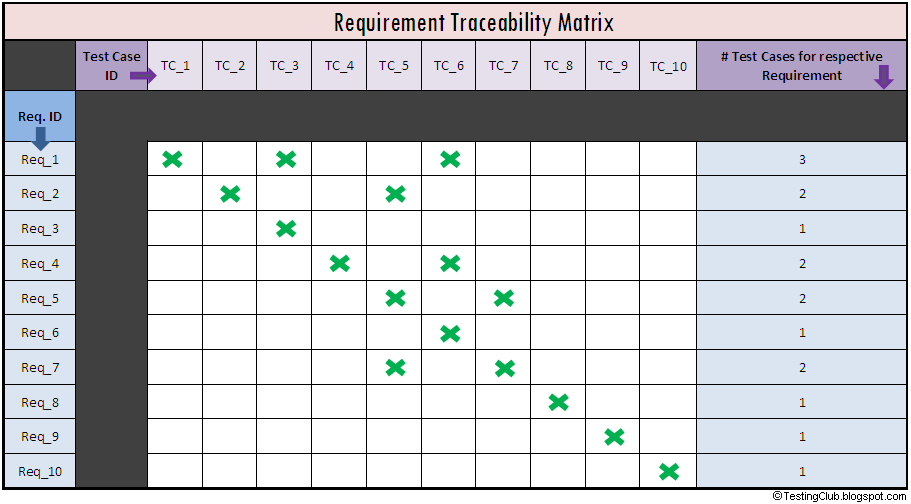 Elegant requirements traceability matrix template | www. Pantry.