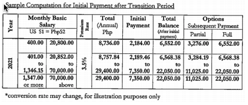 philhealth ofw contribution after transition period