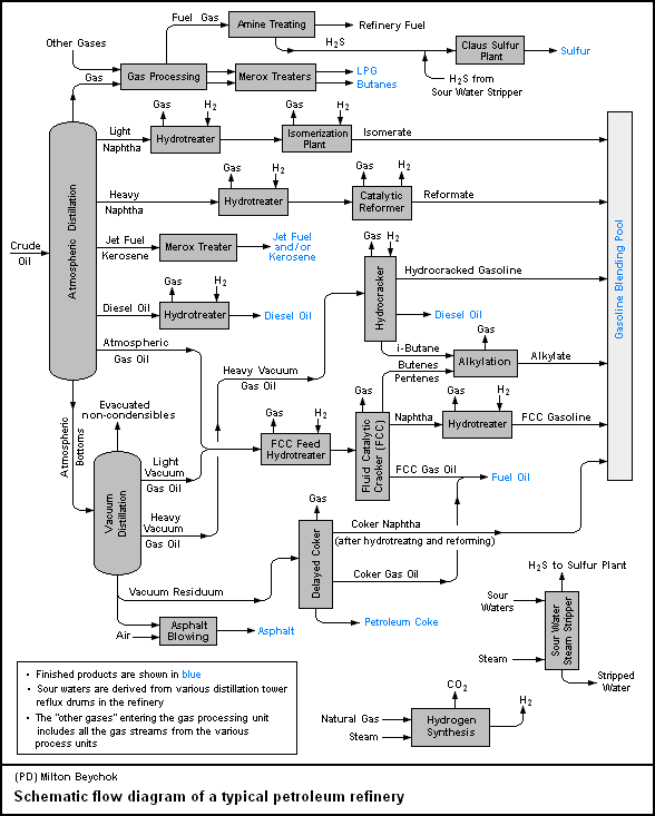 Process flow sheets: Petroleum refinery