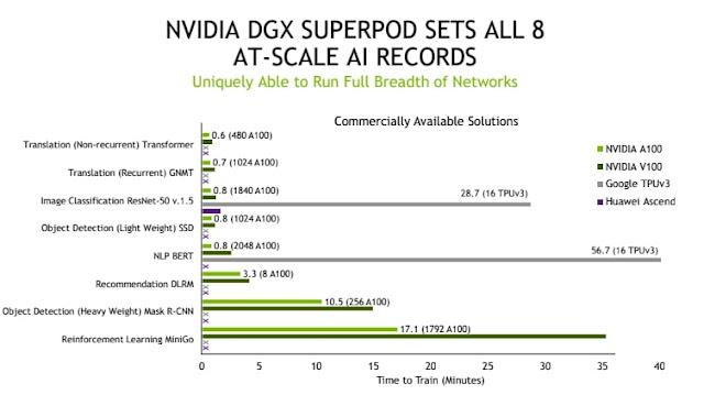 hiêu suất Chip GPU A100