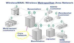 WIRELESS-MAN-NETWORKING