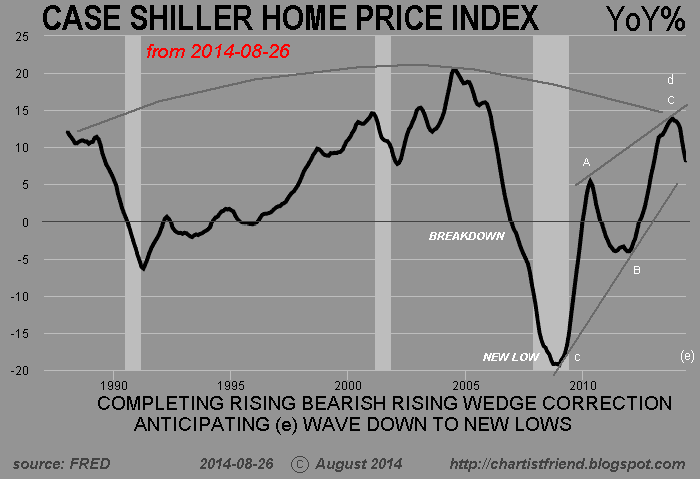 ChartWord: Case-Shiller Home Price Index November 2014