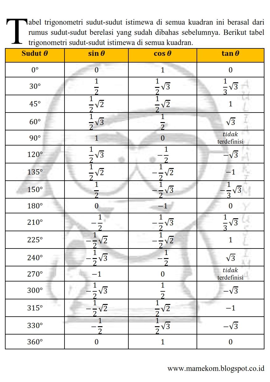 Nilai Sudut Istimewa : nilai, sudut, istimewa, Tabel, Nilai, Perbandingan, Trigonometri, Sudut, Istimewa, Semua, Kuadran