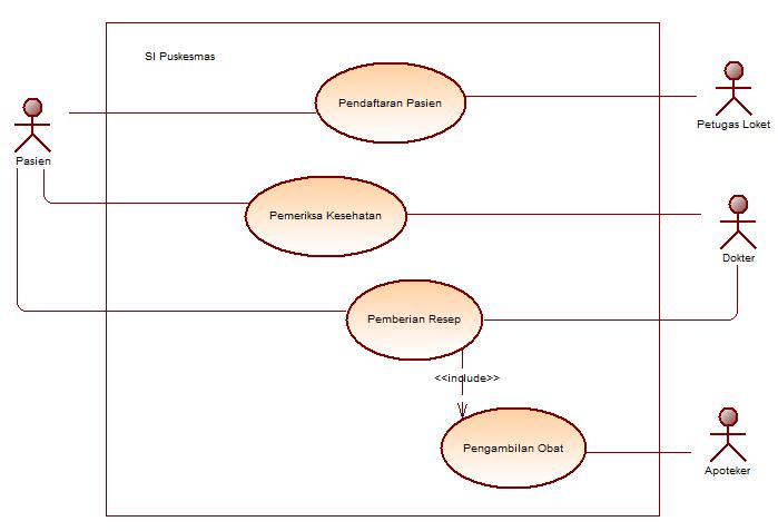 Isi hati oktober 2016 kemudian dari usecase ada juga sequence diagram pendaftaran pasien ccuart Choice Image