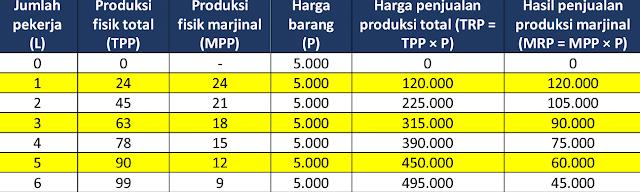 Jumlah Pekerja, Produksi dan Penjualan