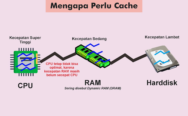 Cache Memory yaitu komponen hardware atau software yang dipakai untuk menyimpan data di Penjelasan Lengkap Cache Pada CPU (Beserta Gambar)
