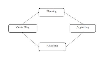 Siklus Proses Manajemen