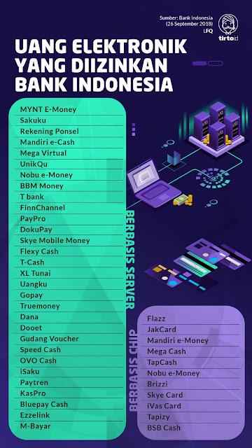 uang elektronik BI