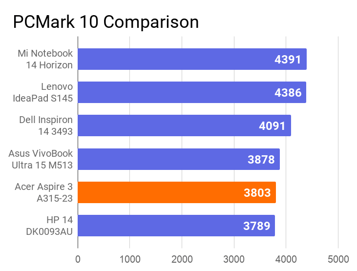 A chart on the comparison of PCMark 10 score of this Acer Aspire 3 A315-23 laptop with other similar price laptops.
