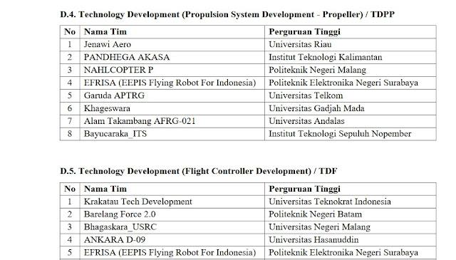 4 Tim Kontes Robot Terbang Indonesia (KRTI) Universitas Riau Melaju Ke Final