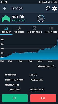 prediksi harga just atau jst
