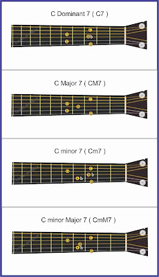 gambar chord 7
