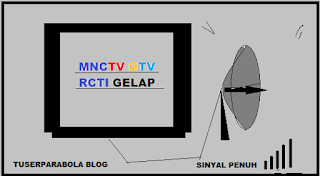 MNC TV,GTV, RCTI Kenapa kok gelap?