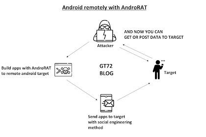 Cara Meretas Smartphone Android Dengan AndroRAT