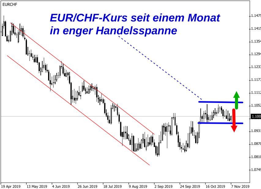 Euro - Schweizer Franken Kursentwicklung November 2019 - enge Handelsspanne dominiert