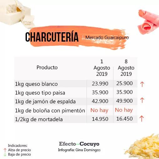 Precio del cartón de huevos roza el salario mínimo mensual #MercadoGuaicaipuro