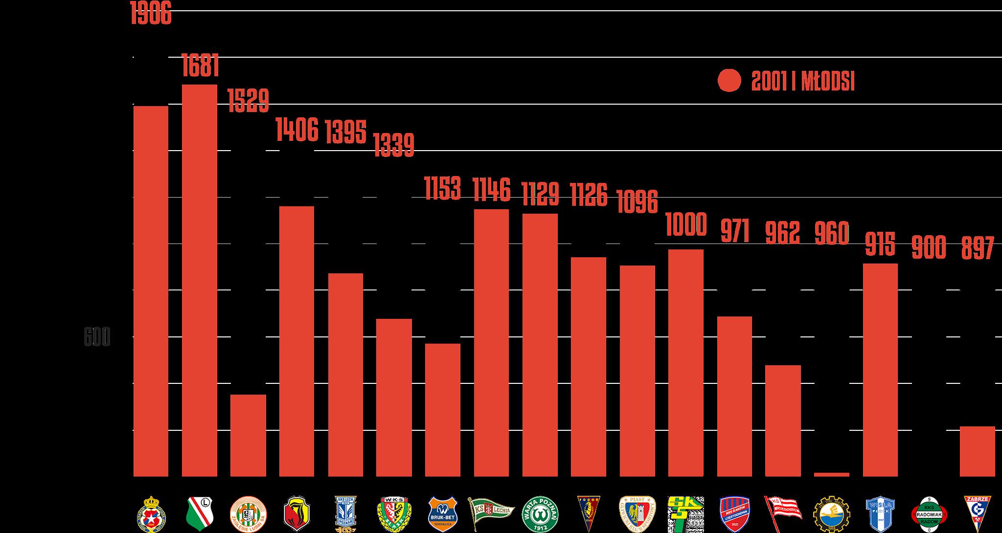Klasyfikacja klubów pod względem rozegranego czasu przez młodzieżowców po 10.kolejce PKO Ekstraklasy<br><br>Źródło: Opracowanie własne na podstawie ekstrastats.pl<br><br>graf. Bartosz Urban