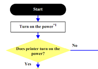 Printer Epson Fatal Error