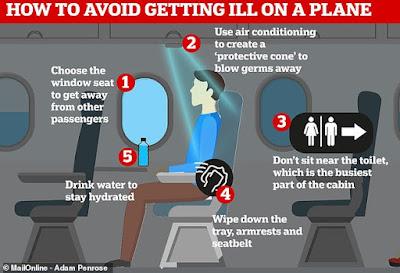 Menghindari serangan penyakit di pesawat terbang