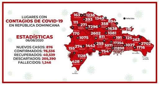 Pedernales la única provincia de RD donde no ha muerto nadie de COVID-19, según Salud Pública