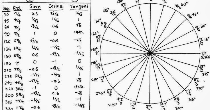 Education on the Web: Trigonometry Sheet