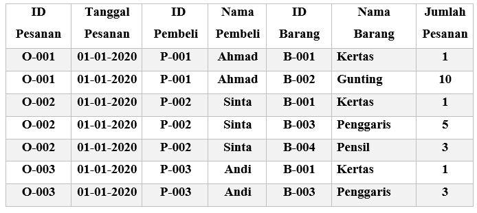 Contoh Tabel Normalisasi Database 2F