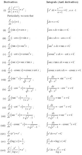List of Calculus Formulas - Derivatives Investing Blog ...