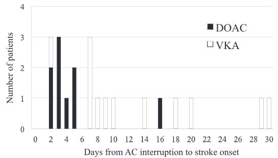 図:抗凝固療法の中断から脳梗塞までの日数