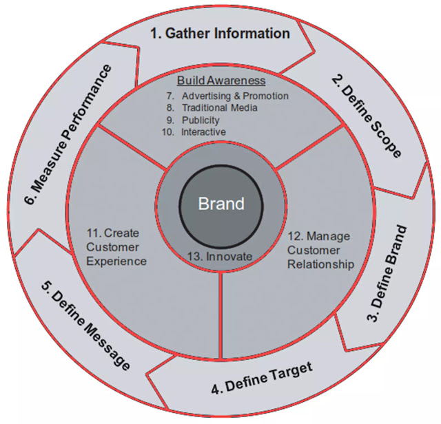 Marketing Planning Model