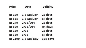 Jio Cheapest Plan | 1GB Data For 3.5Rs