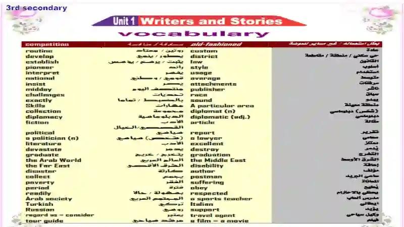 مذكرة اللغة الانجليزية الصف الثالث الثانوى كاملة 2021 اعداد مستر محمد فوزى