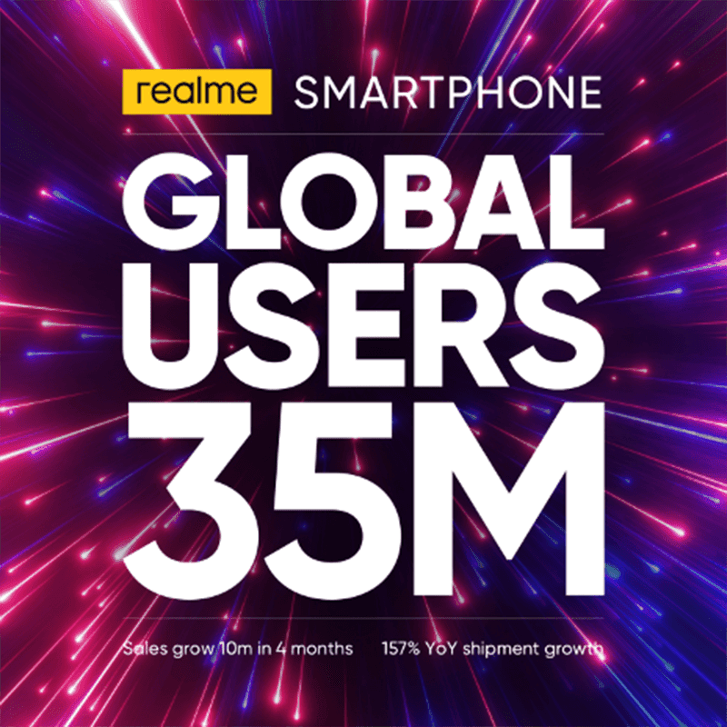Realme now has a total of 35 million users worldwide