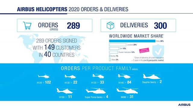 Resiliência! Foi assim para Airbus Helicopters ao divulgar os resultados sobre o ano 2020   É MAIS QUE VOAR