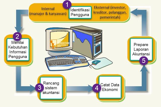 Seperti diilustrasikan dalam Gambar proses akuntansi, pengguna informasi akuntansi dapat dibagi menjadi dua kelompok:  pengguna internal dan  pengguna eksternal.