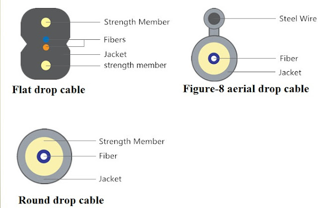 Type of optical drop cable