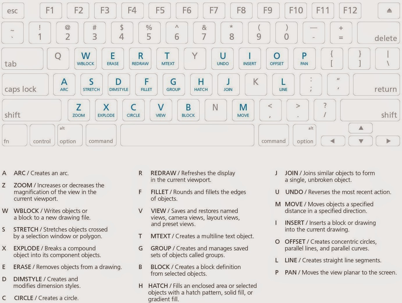 AutoCAD for Mac Shortcuts & Commands | Cadalyst