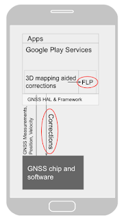 Diagram of the 3D mapping aided corrections module in Google Play services, with corrections feeding into the FLP API.   3D mapping aided corrections are also fed into the GNSS chip and software, which in turn provides GNSS measurements, position, and velocity back to the module.