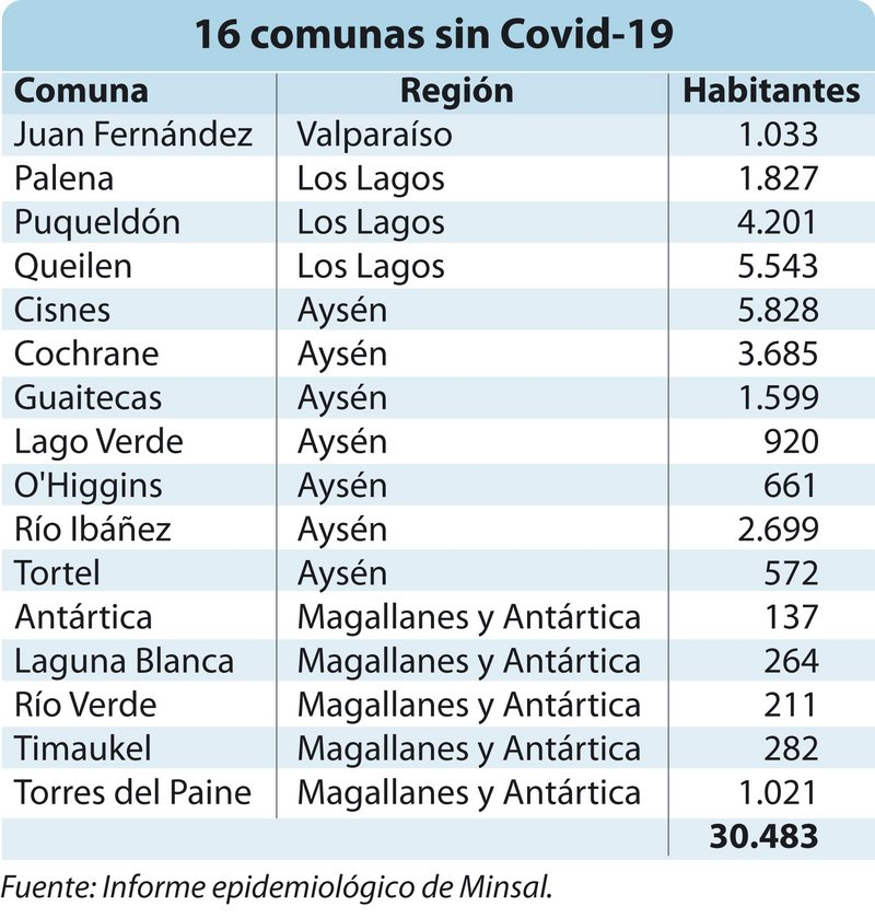 Estas son las 16 comunas sin Covid-19 en Chile