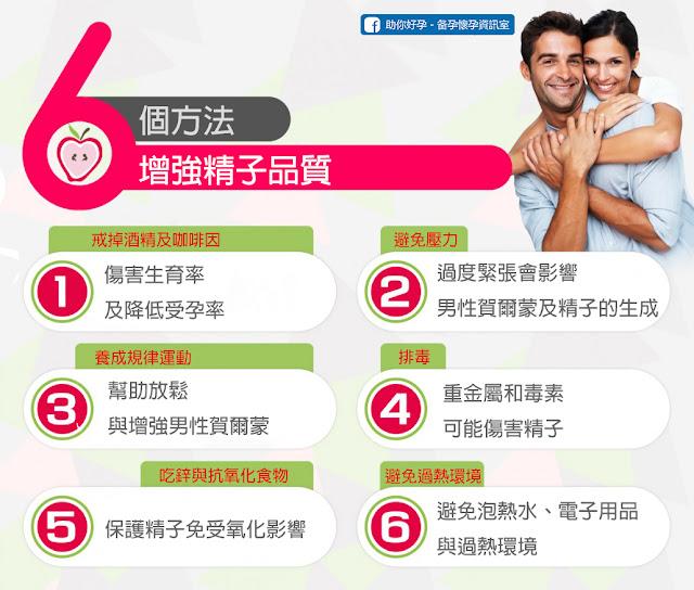6個方法增強精子品質