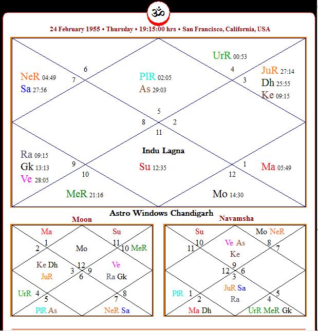 ASTRO SURKHIYAN: Indu Lagna - Dhana Lagna in Vedic Astrology