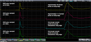 Characterization of an ESD pulse's rise time depends largely on the oscilloscope's sampling rate