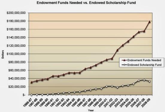 All things FSU: FSU Athletic Endowment