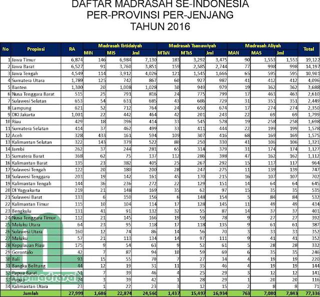 Jumlah Madrasah Per-Provinsi di Indonesia