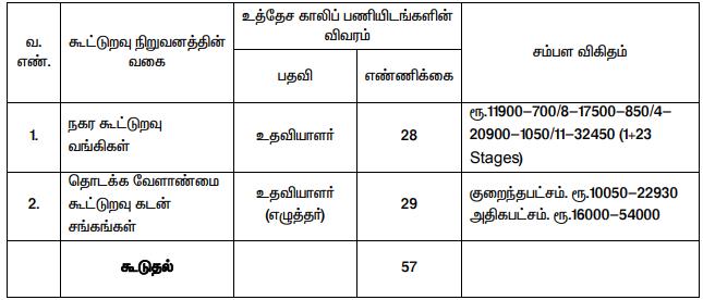 Krishnagiri Cooperative Bank Vacancy 2020