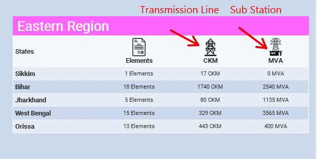 eastern-region-substation-transmission
