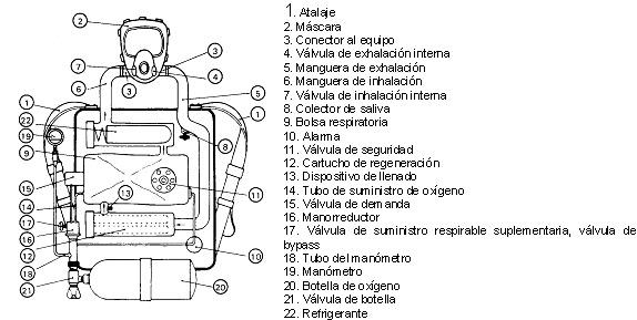 Manual Equipo De Respiracion Autonomo Msa: Software Free
