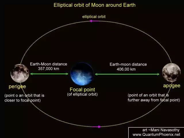 orbit of moon around earth
