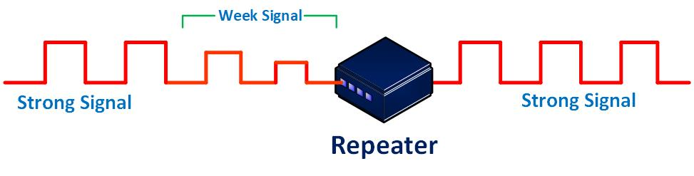 What is Repeater in Hindi ? Repeater क्या है ?