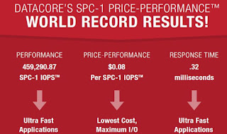 Preis Leistungs Weltrekord mit DataCore Parallel I/O Software