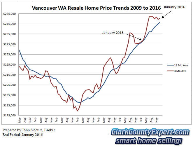Vancouver WA Resale Home Sales January 2016 - Average Sales Price Trends